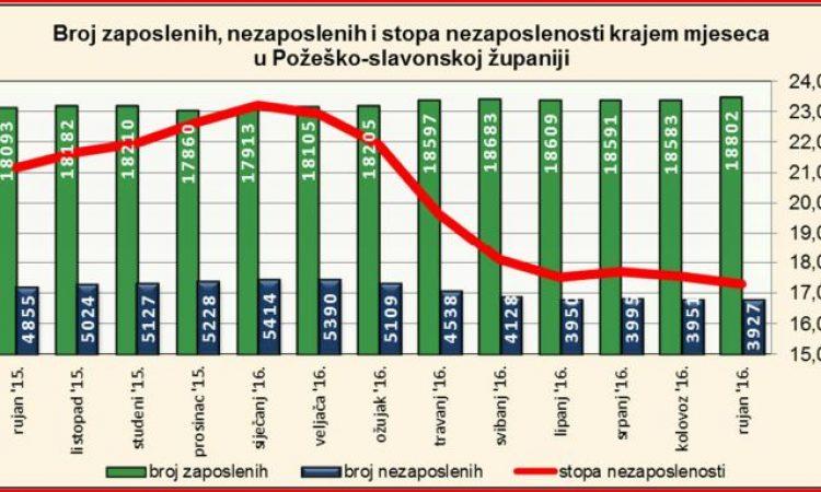 NEZAPOSLENOST U RUJNU: Nezaposleni u prosjeku prestari i premalo obrazovani